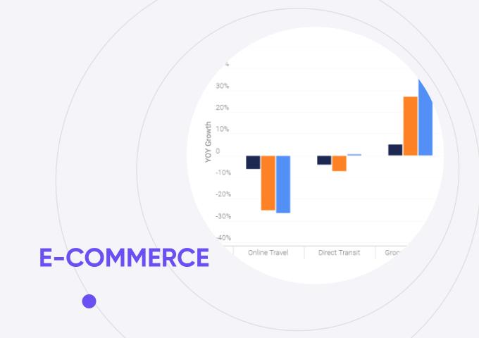 Подборка исследований влияния COVID-19 на онлайн-торговлю